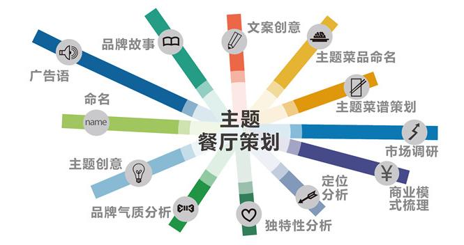 <b>上海餐饮策划管理的核心理念是什么?</b>